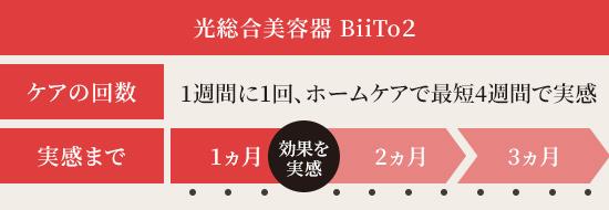 光総合美容器BiiTo2なら最短4週間で実感